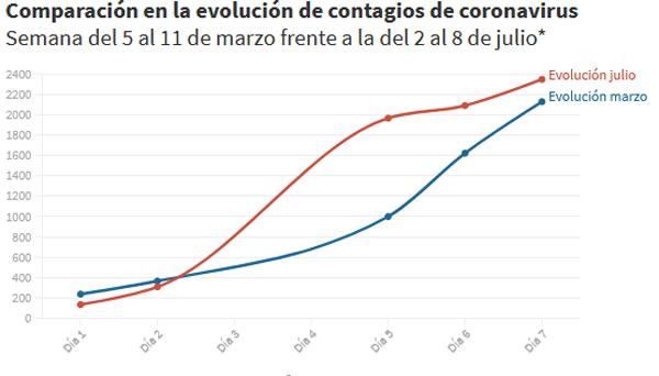 La curva de contagios de coronavirus de julio es similar a la de marzo