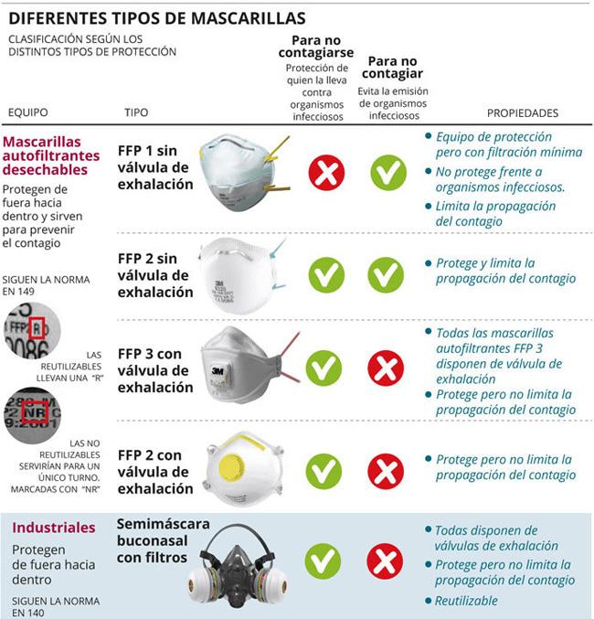 Las mejores mascarillas para evitar el coronavirus