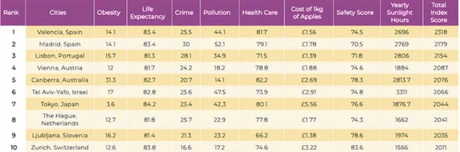 Top-10 ciudades más saludables del mundo