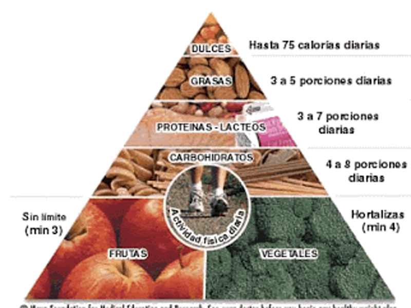 La auténtica dieta Clínica Mayo para adelgazar